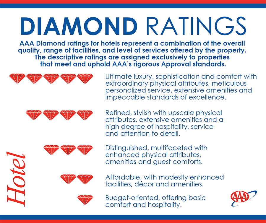 A Diamond Cut Above The Rest Improving Hotel Operations Based On Tripadvisor Rating Attributes By Suzanne Bagnera Fall 2017