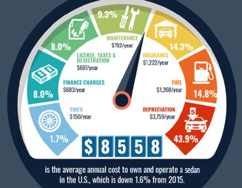 What Does it Cost to Own and Operate a Car