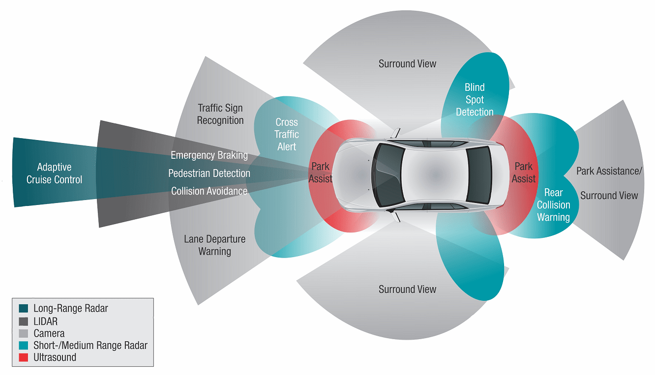 Adas Sensor Calibration Increases Repair Costs Aaa