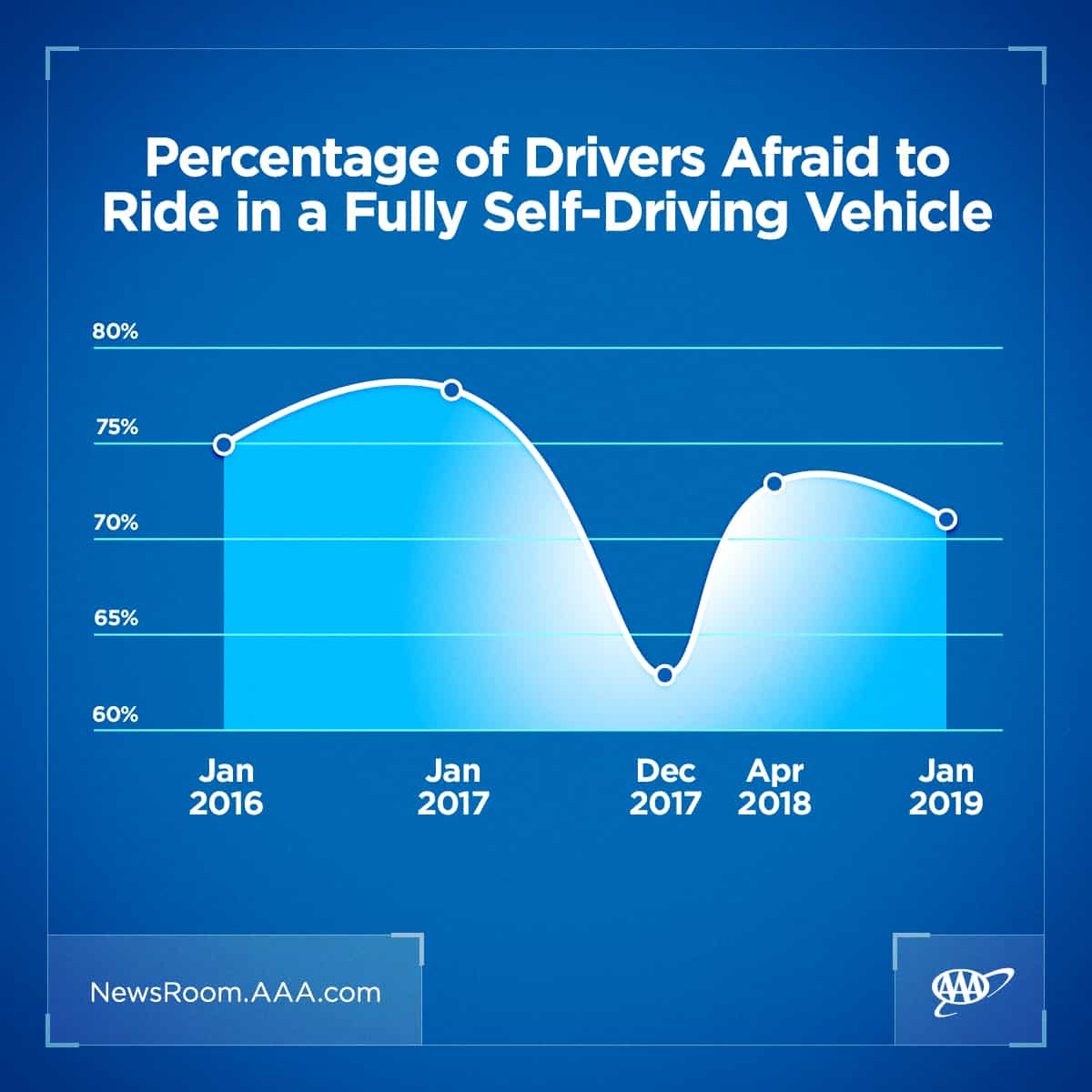 Percentage of drivers agraid to ride in a fully self-driven vehicle